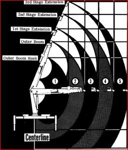 load chart crane