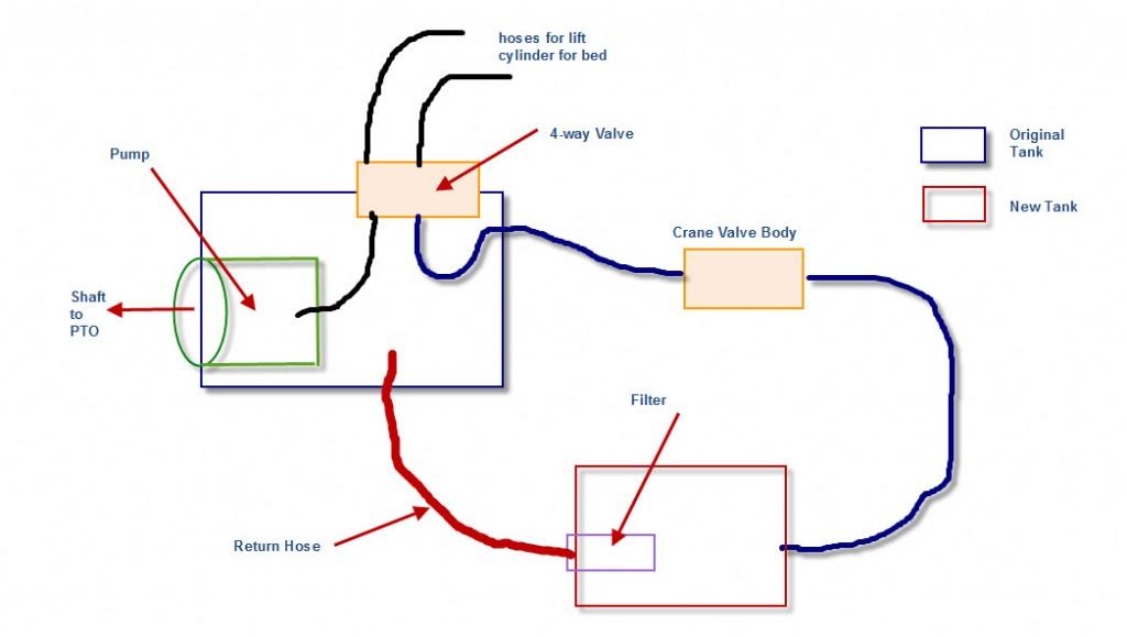 Knuckleboom Crane  Hydraulic System